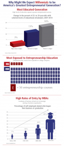 2015stateofentrepreneurshipmillennials-greatest