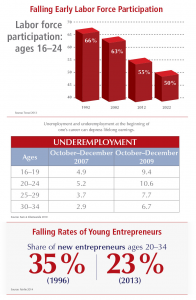 2015stateofentrepreneurshipmillennials-lost2